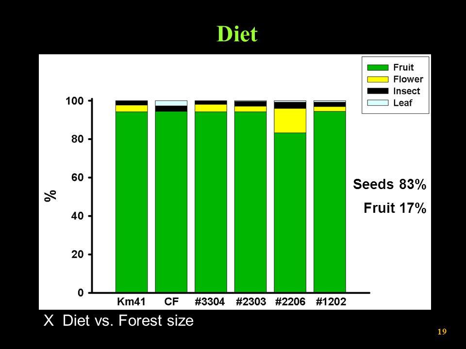 Diet X Diet vs. Forest size Seeds 83% Fruit 17% Continuous Forest 100-ha Fragments 10-ha Fragments 19