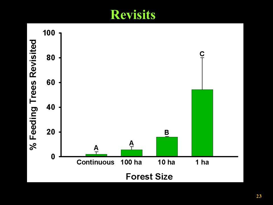 Revisits F (3,3) = 103.34, P = 0.0016 23
