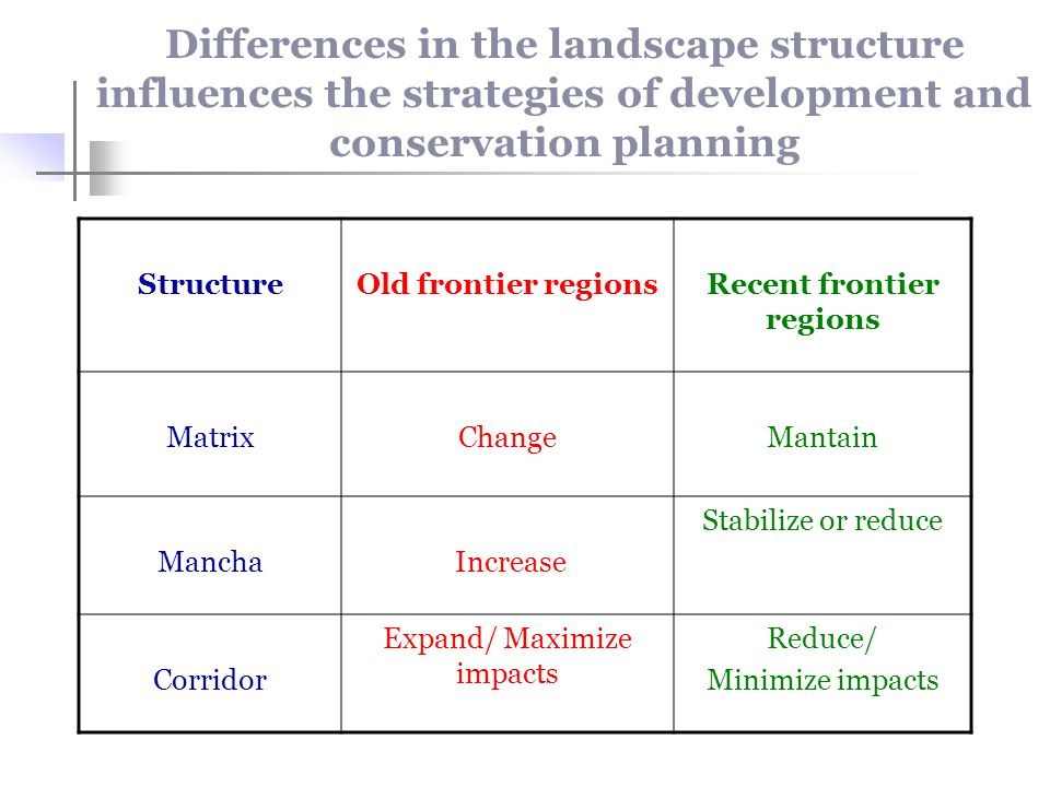 Differences in the landscape structure influences the strategies of development and conservation planning StructureOld frontier regionsRecent frontier regions MatrixChangeMantain Mancha Increase Stabilize or reduce Corridor Expand/ Maximize impacts Reduce/ Minimize impacts