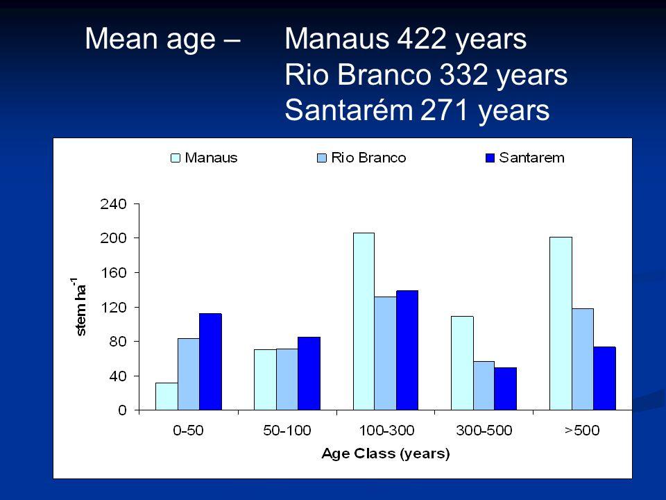 Mean age – Manaus 422 years Rio Branco 332 years Santarém 271 years