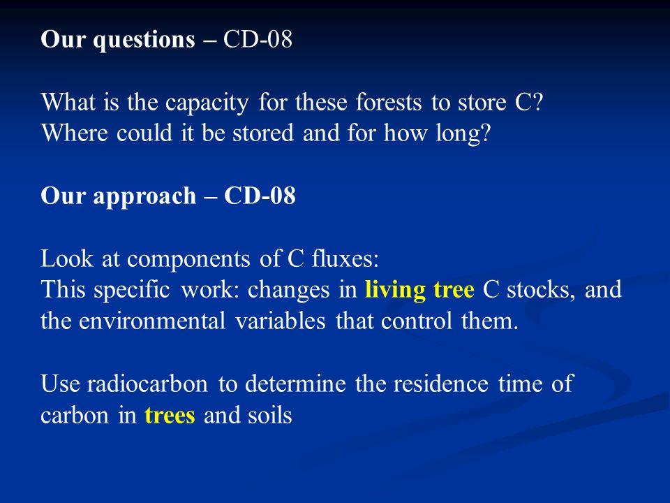 Tree age (radiocarbon)