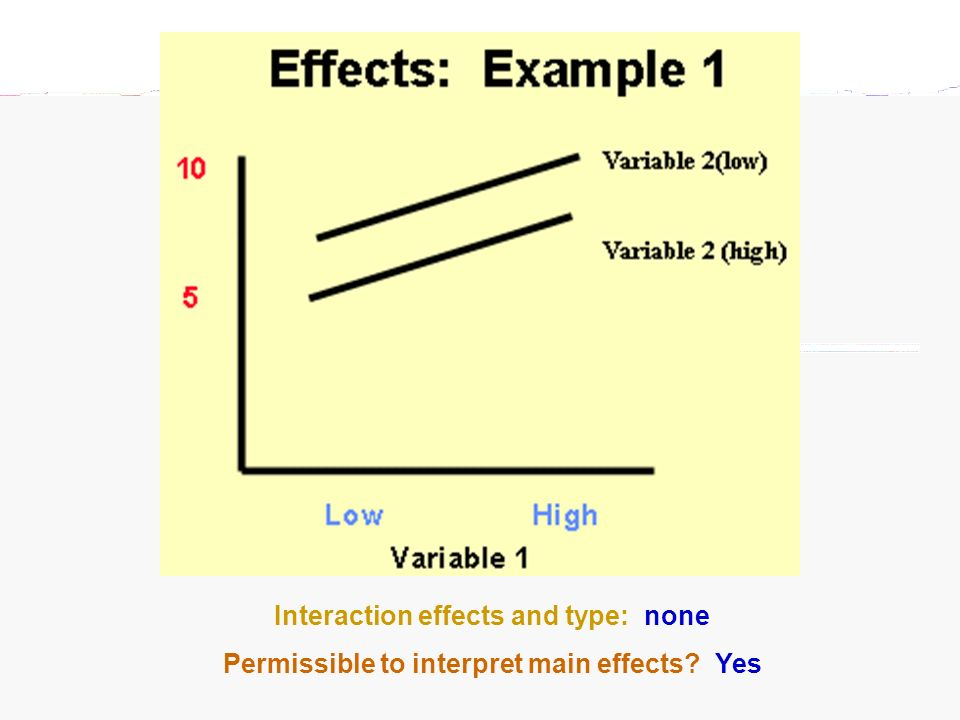 Interaction effects and type: none Permissible to interpret main effects? Yes