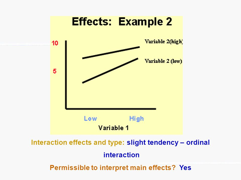 Interaction effects and type: slight tendency – ordinal interaction Permissible to interpret main effects? Yes