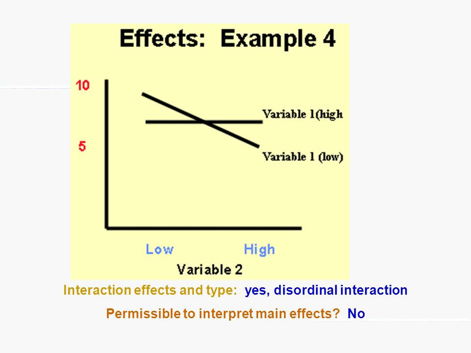 Interaction effects and type: yes, disordinal interaction Permissible to interpret main effects? No