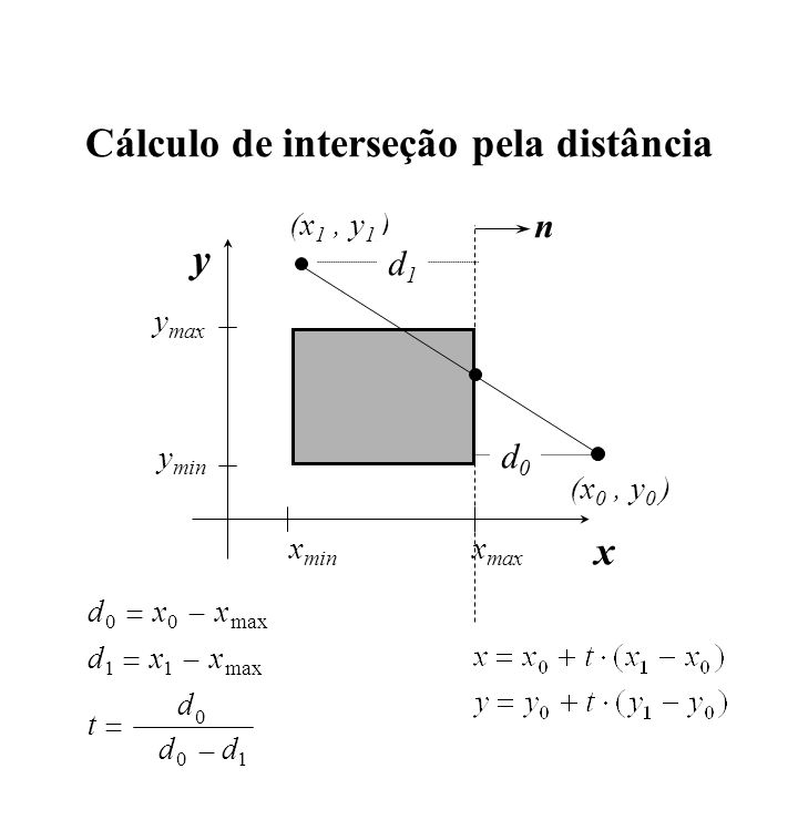 Cálculo de interseção pela distância x min x max y min y max x y (x 0, y 0 ) (x 1, y 1 ) dxx dxx t d dd 00 11 0 01 max n d1d1 d0d0