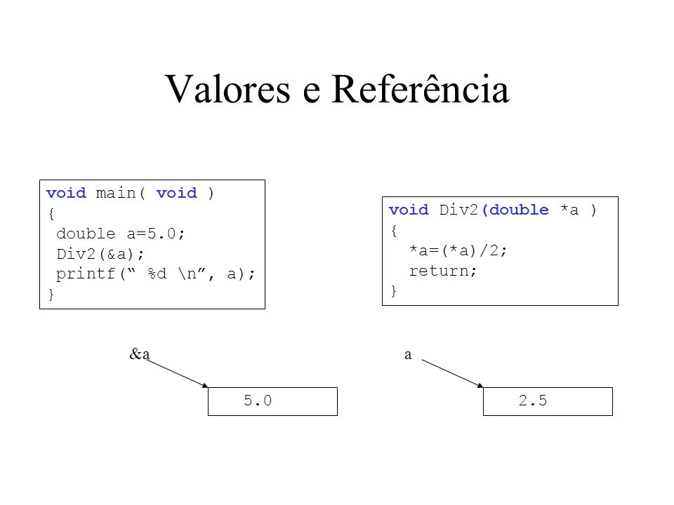 Valores e Referência void Div2(double *a ) { *a=(*a)/2; return; } void main( void ) { double a=5.0; Div2(&a); printf( %d \n, a); } &a 5.0 a 2.5