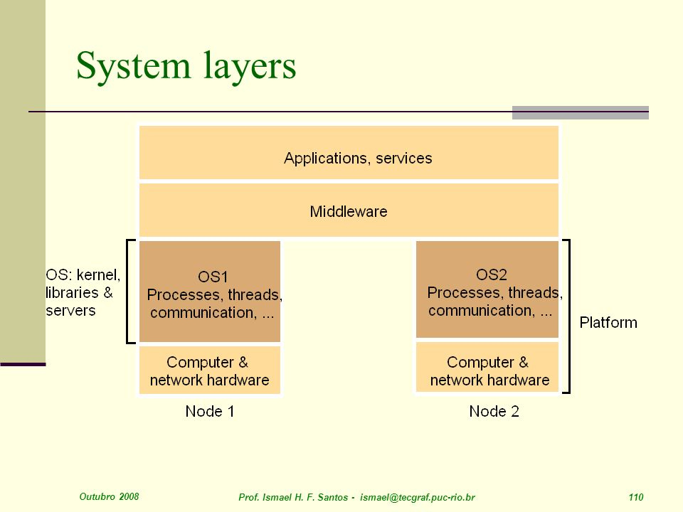 Outubro 2008 Prof. Ismael H. F. Santos - ismael@tecgraf.puc-rio.br 110 System layers