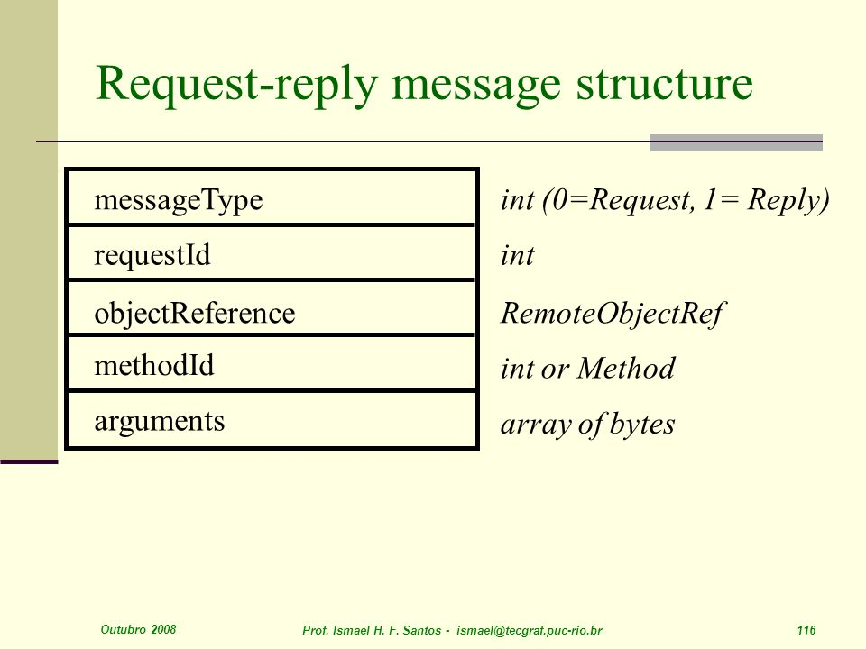 Outubro 2008 Prof. Ismael H. F. Santos - ismael@tecgraf.puc-rio.br 116 Request-reply message structure messageType requestId objectReference methodId