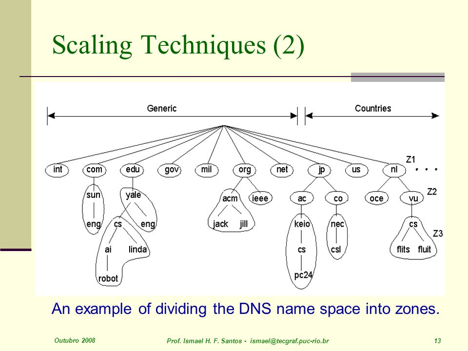 Outubro 2008 Prof. Ismael H. F. Santos - ismael@tecgraf.puc-rio.br 13 Scaling Techniques (2) 1.5 An example of dividing the DNS name space into zones.
