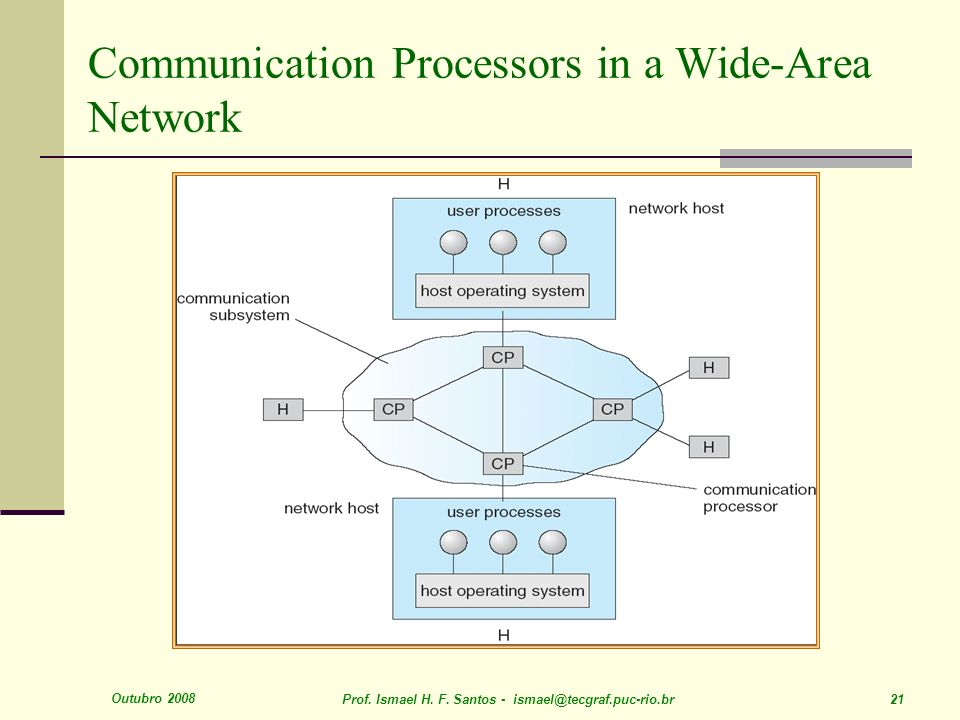 Outubro 2008 Prof. Ismael H. F. Santos - ismael@tecgraf.puc-rio.br 21 Communication Processors in a Wide-Area Network