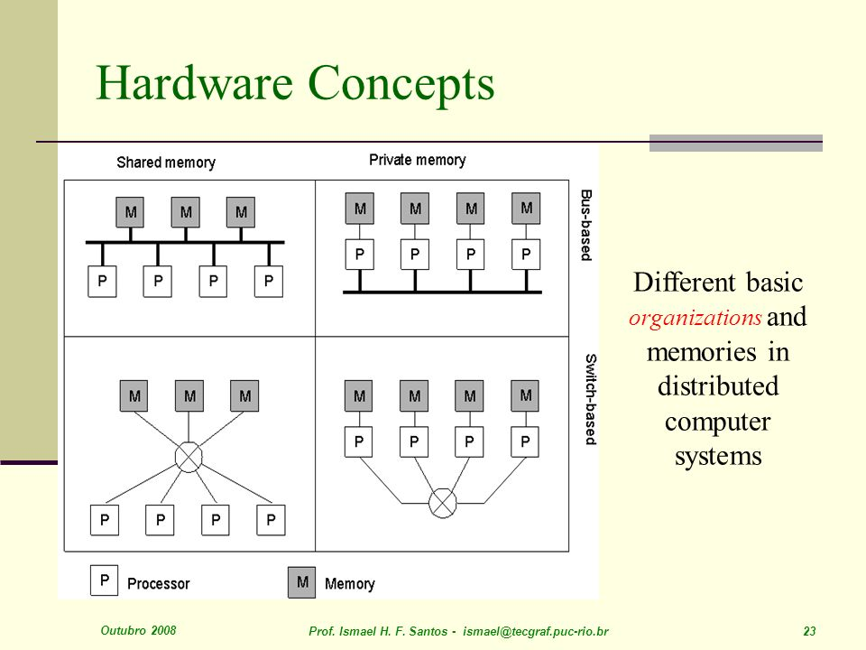 Outubro 2008 Prof. Ismael H. F. Santos - ismael@tecgraf.puc-rio.br 23 Hardware Concepts 1.6 Different basic organizations and memories in distributed