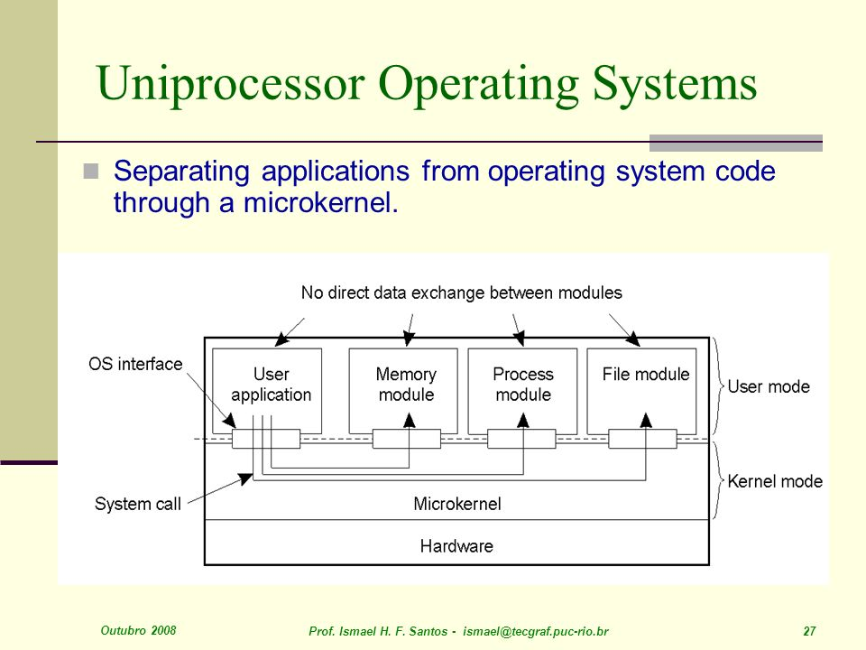 Outubro 2008 Prof. Ismael H. F. Santos - ismael@tecgraf.puc-rio.br 27 Uniprocessor Operating Systems Separating applications from operating system cod