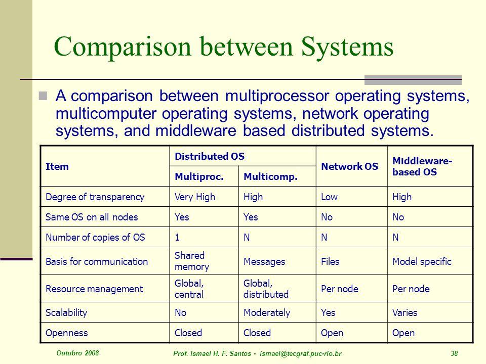 Outubro 2008 Prof. Ismael H. F. Santos - ismael@tecgraf.puc-rio.br 38 Comparison between Systems A comparison between multiprocessor operating systems