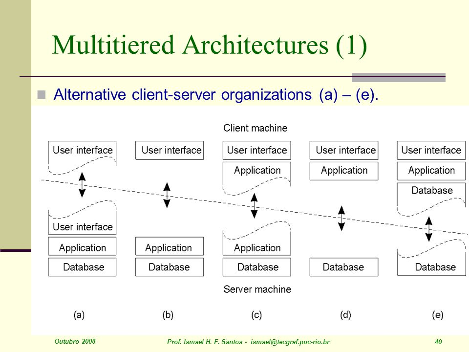 Outubro 2008 Prof. Ismael H. F. Santos - ismael@tecgraf.puc-rio.br 40 Multitiered Architectures (1) Alternative client-server organizations (a) – (e).
