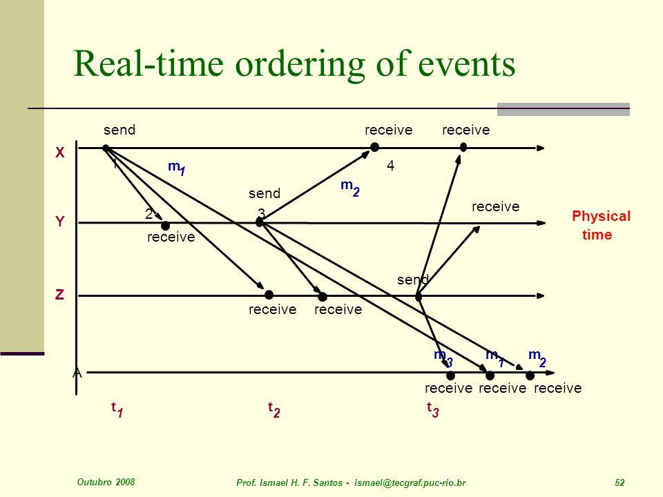 Outubro 2008 Prof. Ismael H. F. Santos - ismael@tecgraf.puc-rio.br 52 Real-time ordering of events send receive send receive m 1 m 2 2 1 3 4 X Y Z Phy
