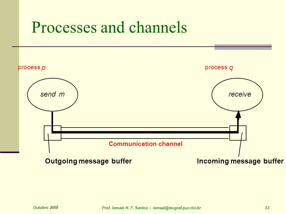 Outubro 2008 Prof. Ismael H. F. Santos - ismael@tecgraf.puc-rio.br 53 Processes and channels process p q Communication channel send Outgoing message b