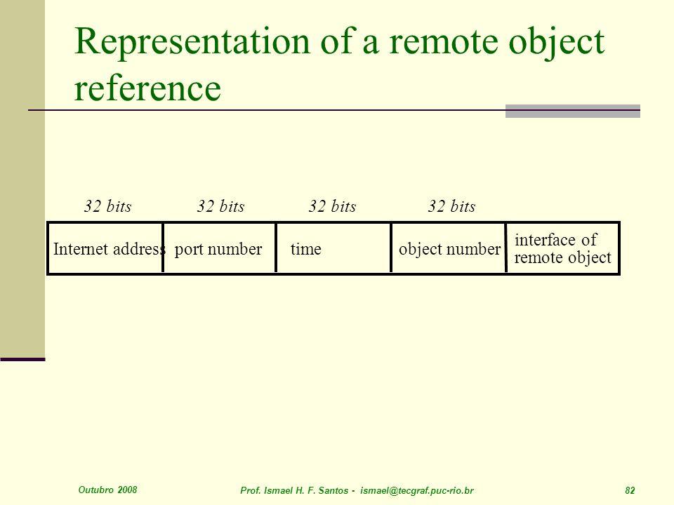 Outubro 2008 Prof. Ismael H. F. Santos - ismael@tecgraf.puc-rio.br 82 Representation of a remote object reference Internet addressport numbertimeobjec