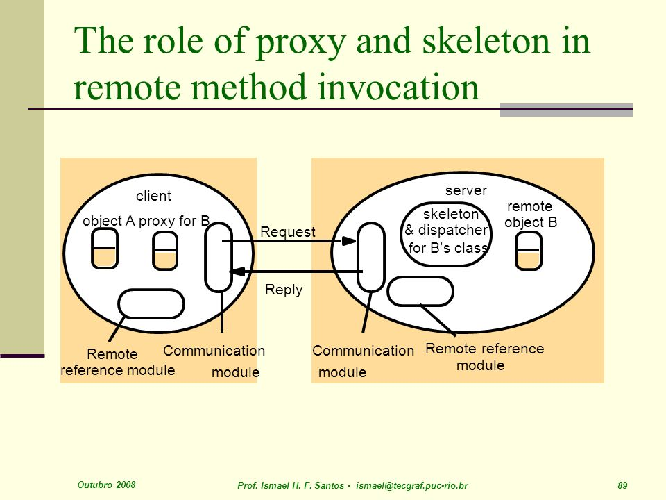 Outubro 2008 Prof. Ismael H. F. Santos - ismael@tecgraf.puc-rio.br 89 The role of proxy and skeleton in remote method invocation object A object B ske