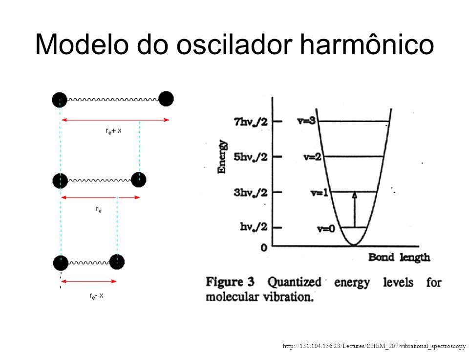 Modelo do oscilador harmônico http://131.104.156.23/Lectures/CHEM_207/vibrational_spectroscopy