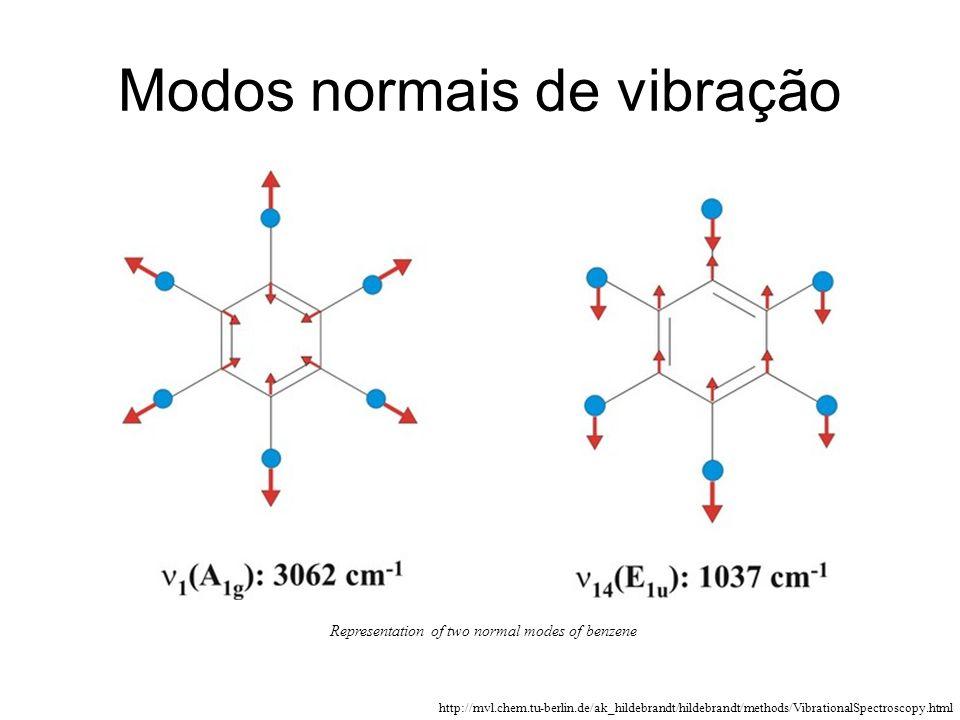 Modos normais de vibração Representation of two normal modes of benzene http://mvl.chem.tu-berlin.de/ak_hildebrandt/hildebrandt/methods/VibrationalSpe