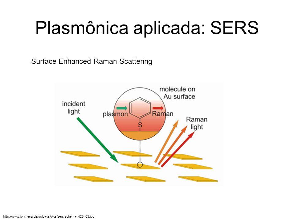Plasmônica aplicada: SERS http://www.ipht-jena.de/uploads/pics/sers-schema_425_03.jpg Surface Enhanced Raman Scattering