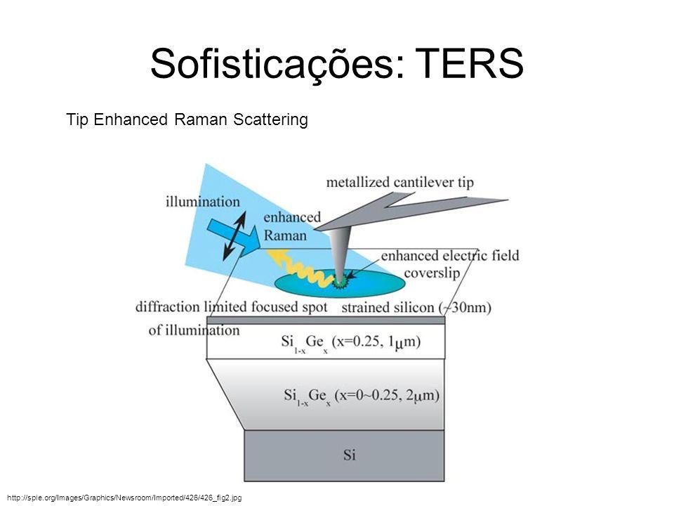 Sofisticações: TERS http://spie.org/Images/Graphics/Newsroom/Imported/426/426_fig2.jpg Tip Enhanced Raman Scattering