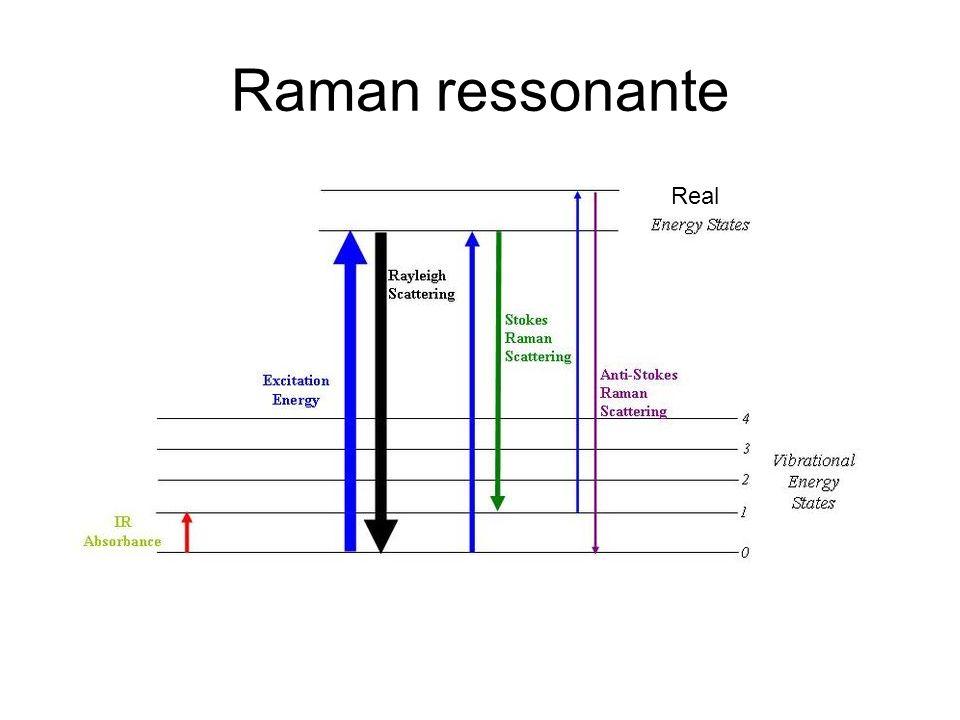 Raman ressonante Real
