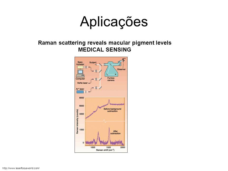 Aplicações Raman scattering reveals macular pigment levels MEDICAL SENSING http://www.laserfocusworld.com/