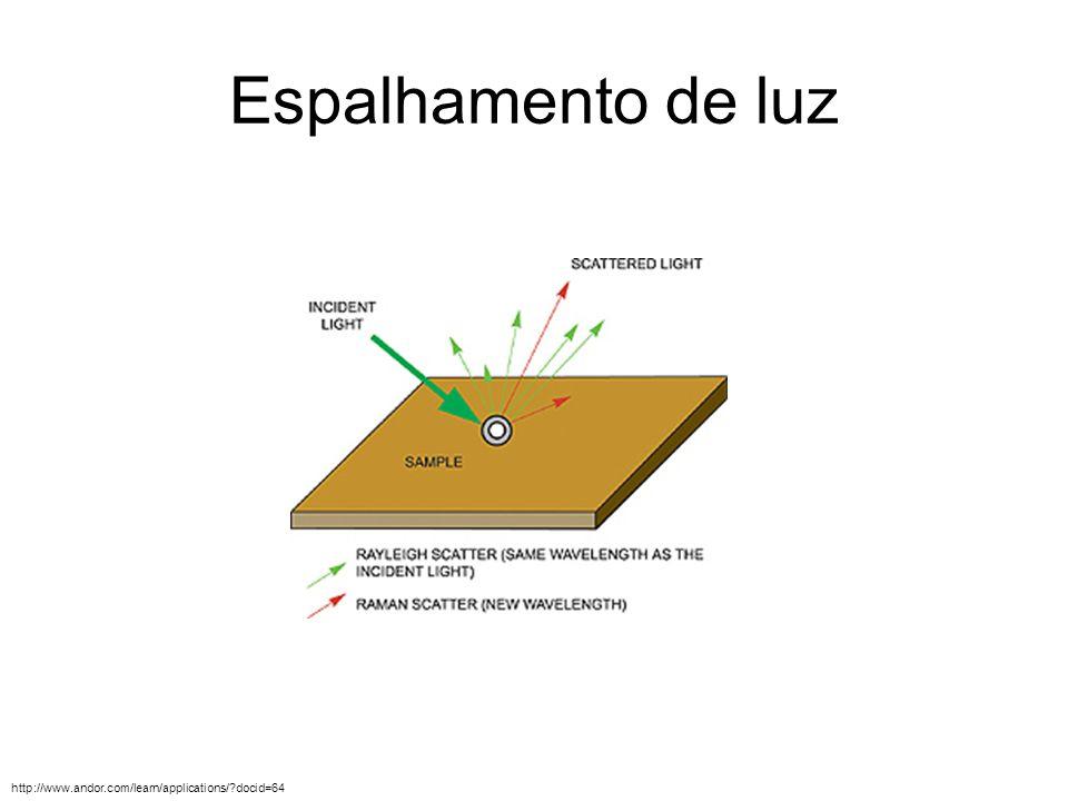 Espalhamento de luz http://www.andor.com/learn/applications/?docid=64