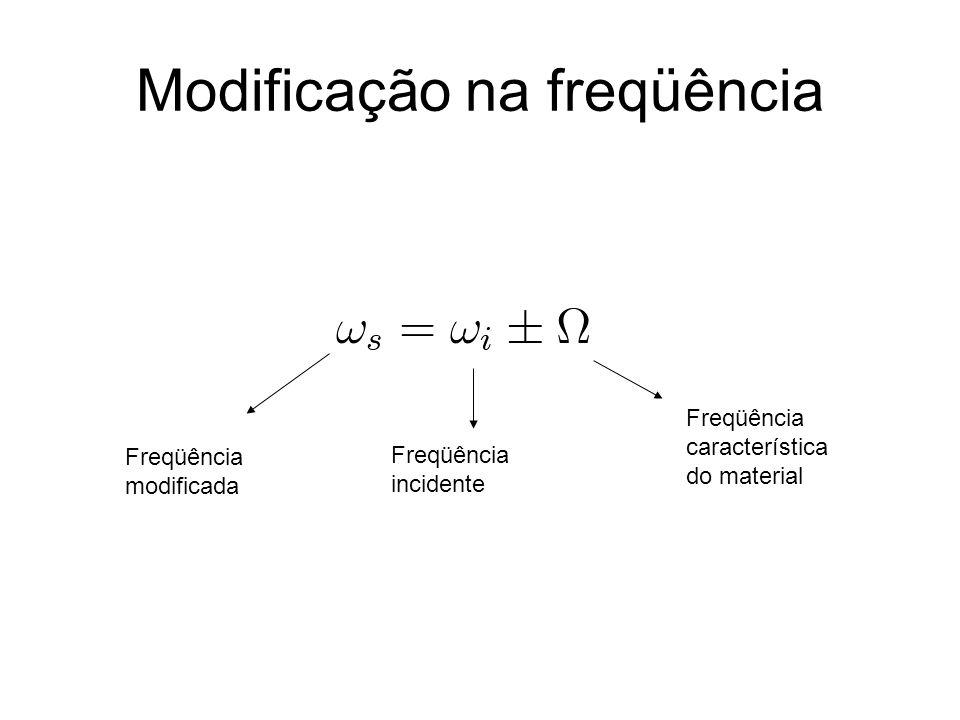 Modificação na freqüência Freqüência modificada Freqüência incidente Freqüência característica do material