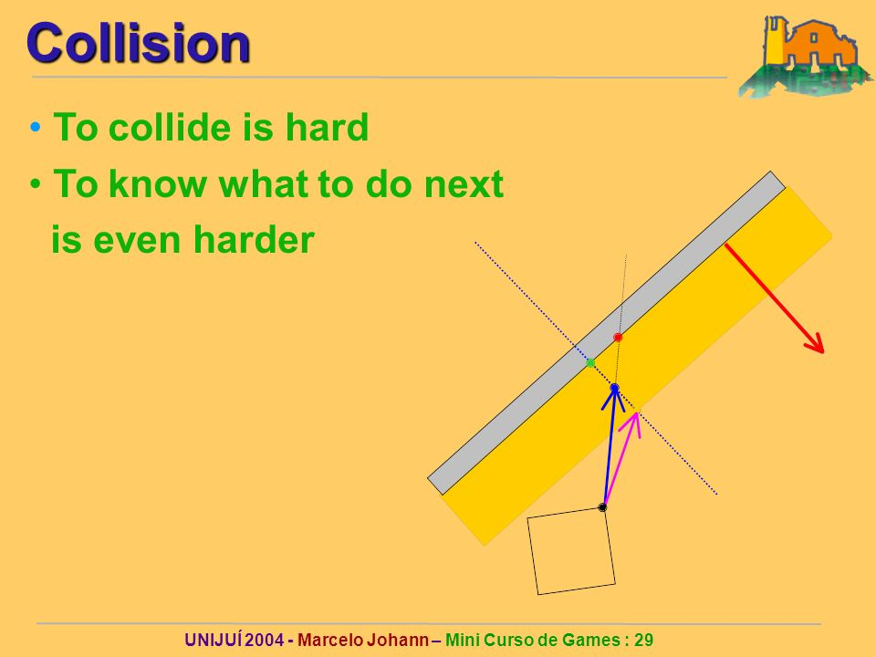 UNIJUÍ 2004 - Marcelo Johann – Mini Curso de Games : 29Collision To collide is hard To know what to do next is even harder