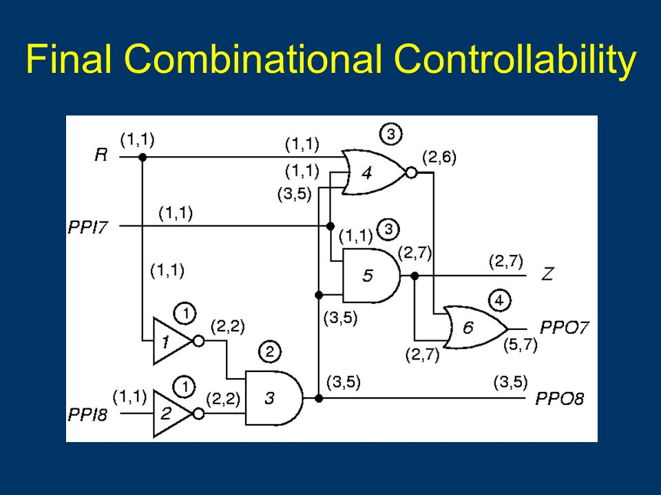 Final Combinational Controllability