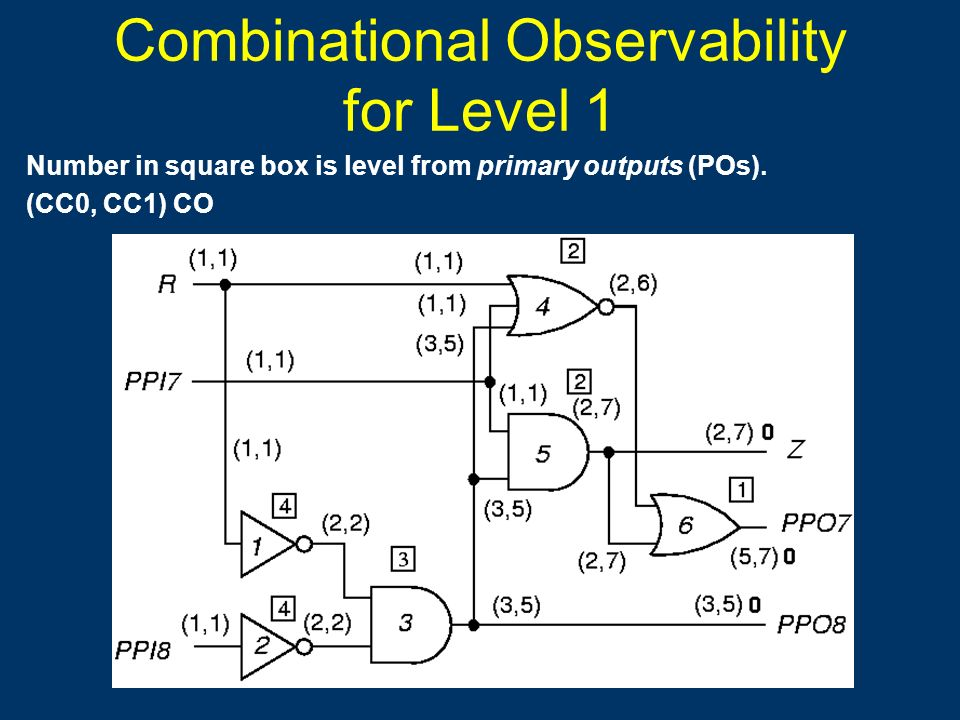 Combinational Observability for Level 1 Number in square box is level from primary outputs (POs). (CC0, CC1) CO