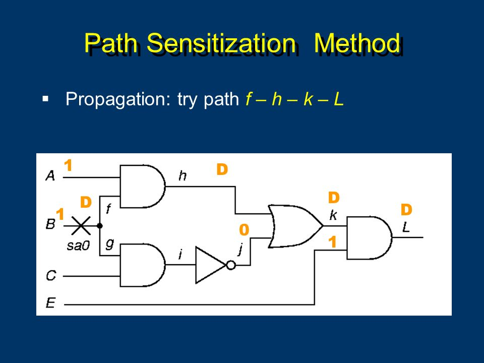 Path Sensitization Method Propagation: try path f – h – k – L 1 D D D D 0 1 1