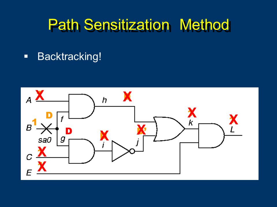 Path Sensitization Method Backtracking! 1 D D D 1 1 D D 1 1 1 X X X X X X X X