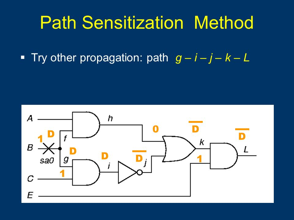 Try other propagation: path g – i – j – k – L 0 D D D 1 D D 1 1 Path Sensitization Method D