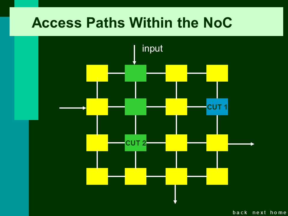 b a c kn e x th o m e Access Paths Within the NoC CUT CUT 2 CUT 1 input