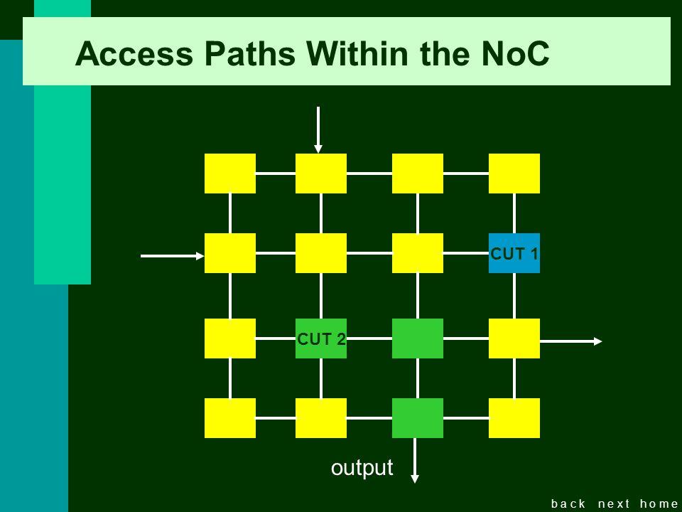 b a c kn e x th o m e Access Paths Within the NoC CUT CUT 2 CUT 1 output