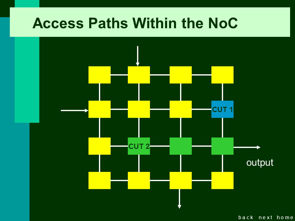 b a c kn e x th o m e Access Paths Within the NoC CUT CUT 2 CUT 1 output