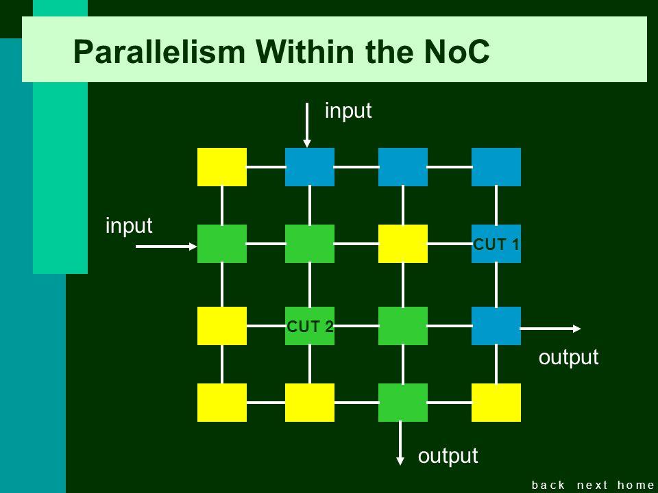 b a c kn e x th o m e Parallelism Within the NoC CUT 1 CUT 2 input output input output