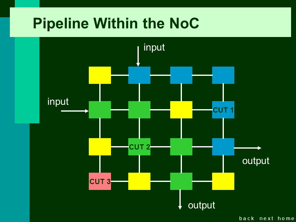 b a c kn e x th o m e Pipeline Within the NoC CUT 1 CUT 2 CUT 3 input output input