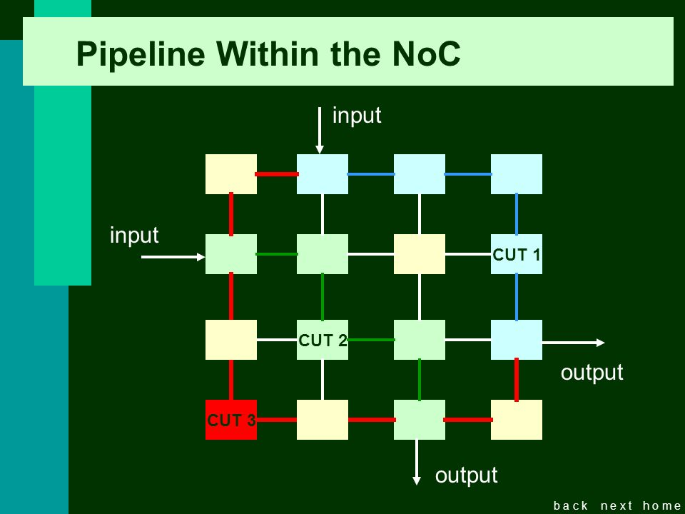b a c kn e x th o m e Pipeline Within the NoC CUT 1 CUT 2 CUT 3 input output input output