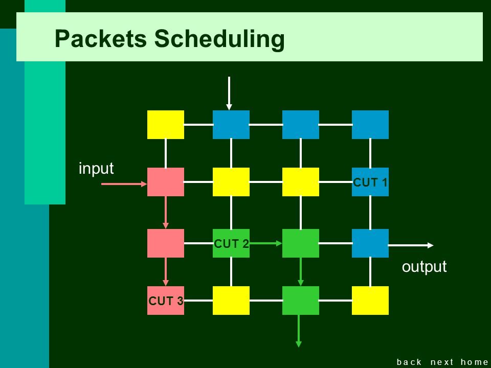 b a c kn e x th o m e Packets Scheduling CUT 1 CUT 2 CUT 3 input output