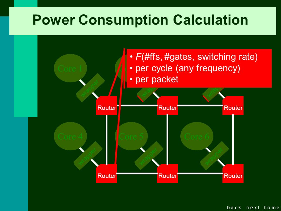 b a c kn e x th o m e Power Consumption Calculation Router Core 2 Router Core 3 Router Core 4 Router Core 5 Router Core 6 wrapper Router Core 1 F(#ffs, #gates, switching rate) per cycle (any frequency) per packet