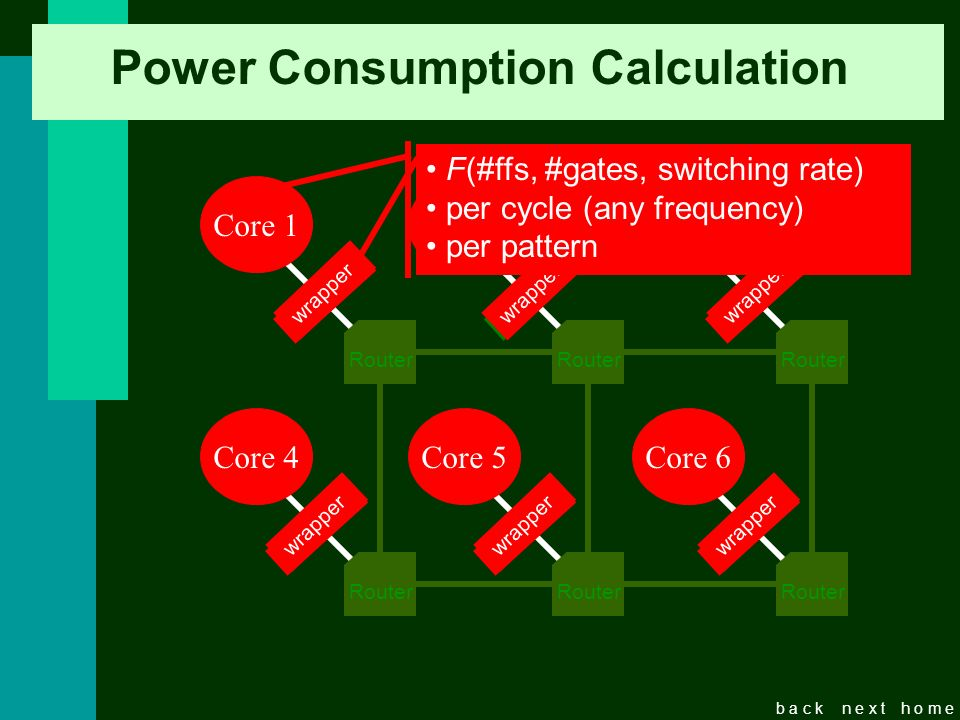 b a c kn e x th o m e Power Consumption Calculation Router Core 2 Router Core 3 Router Core 4 Router Core 5 Router Core 6 wrapper Router Core 1 F(#ffs, #gates, switching rate) per cycle (any frequency) per pattern