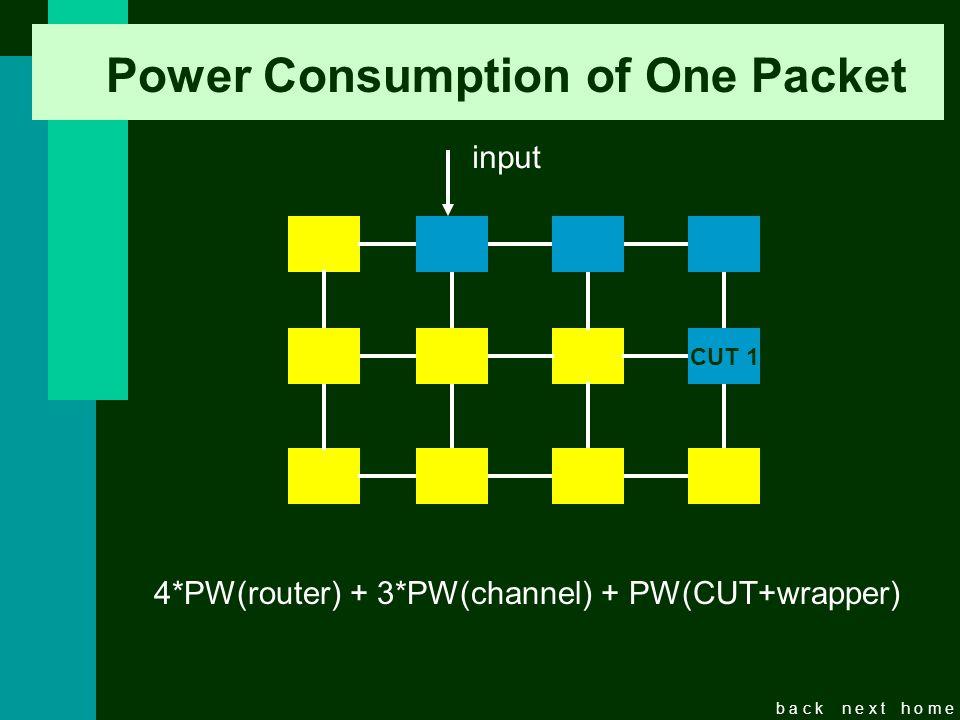 b a c kn e x th o m e Power Consumption of One Packet CUT CUT 1 input 4*PW(router) + 3*PW(channel) + PW(CUT+wrapper)