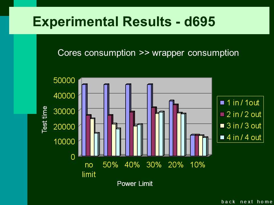 b a c kn e x th o m e Experimental Results - d695 Cores consumption >> wrapper consumption Test time Power Limit