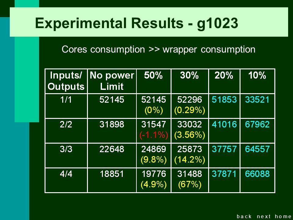 b a c kn e x th o m e Experimental Results - g1023 Cores consumption >> wrapper consumption