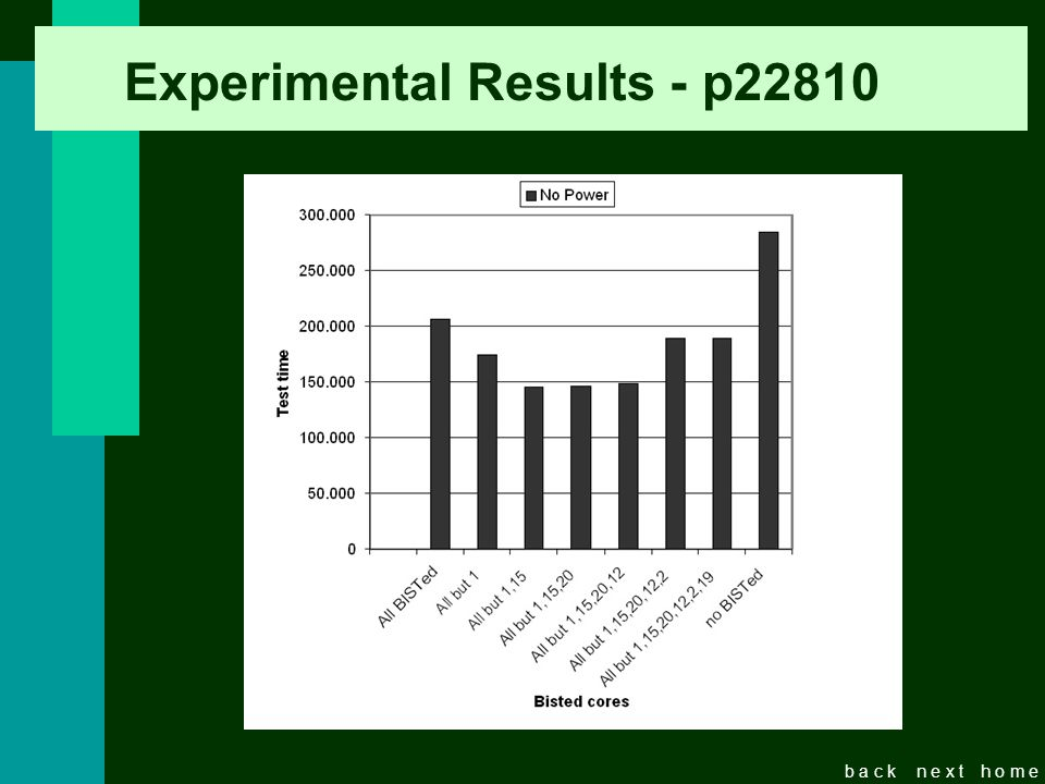 b a c kn e x th o m e Experimental Results - p22810 No power constraints BISTed Cores