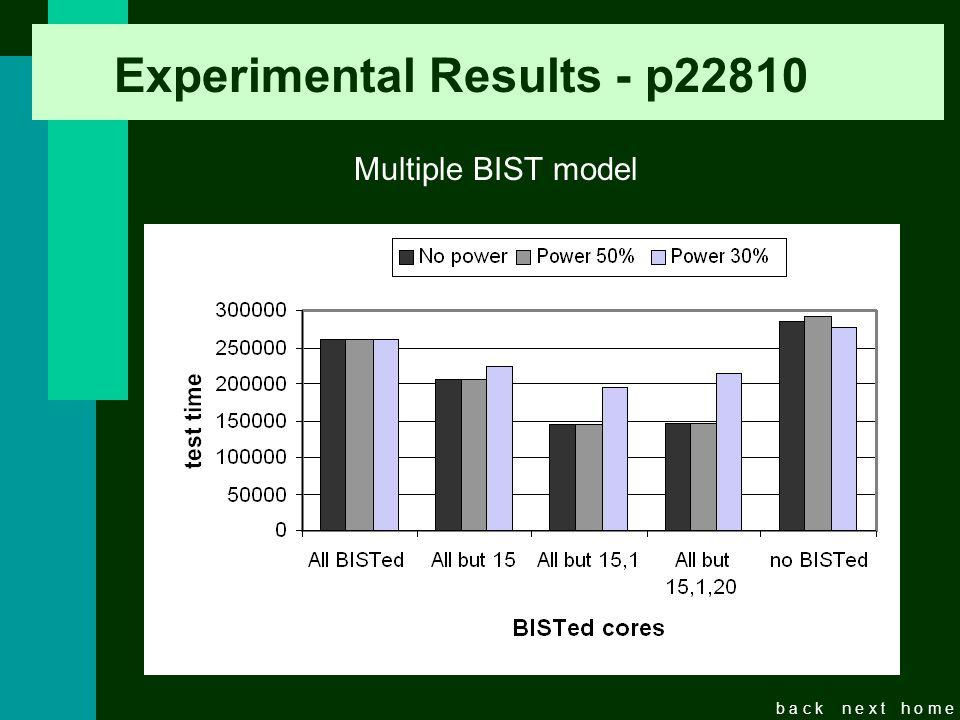 b a c kn e x th o m e Experimental Results - p22810 Multiple BIST model BISTed Cores